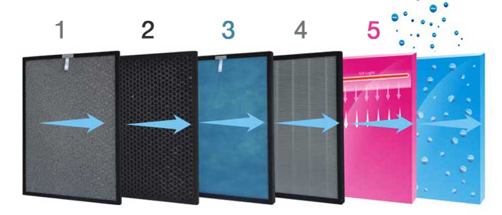 6 stage filters